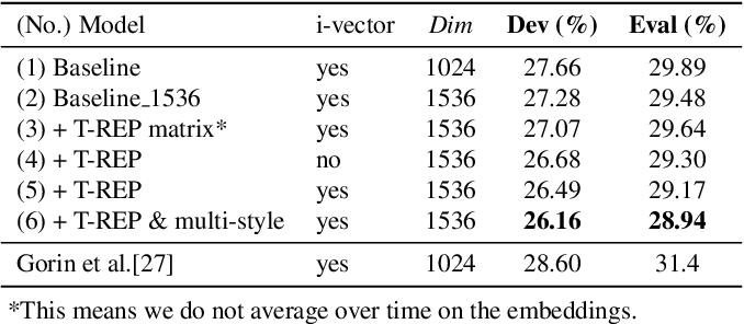 Figure 2 for Scenario Aware Speech Recognition: Advancements for Apollo Fearless Steps & CHiME-4 Corpora