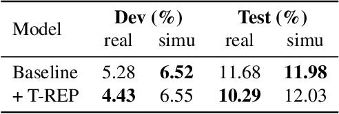 Figure 4 for Scenario Aware Speech Recognition: Advancements for Apollo Fearless Steps & CHiME-4 Corpora