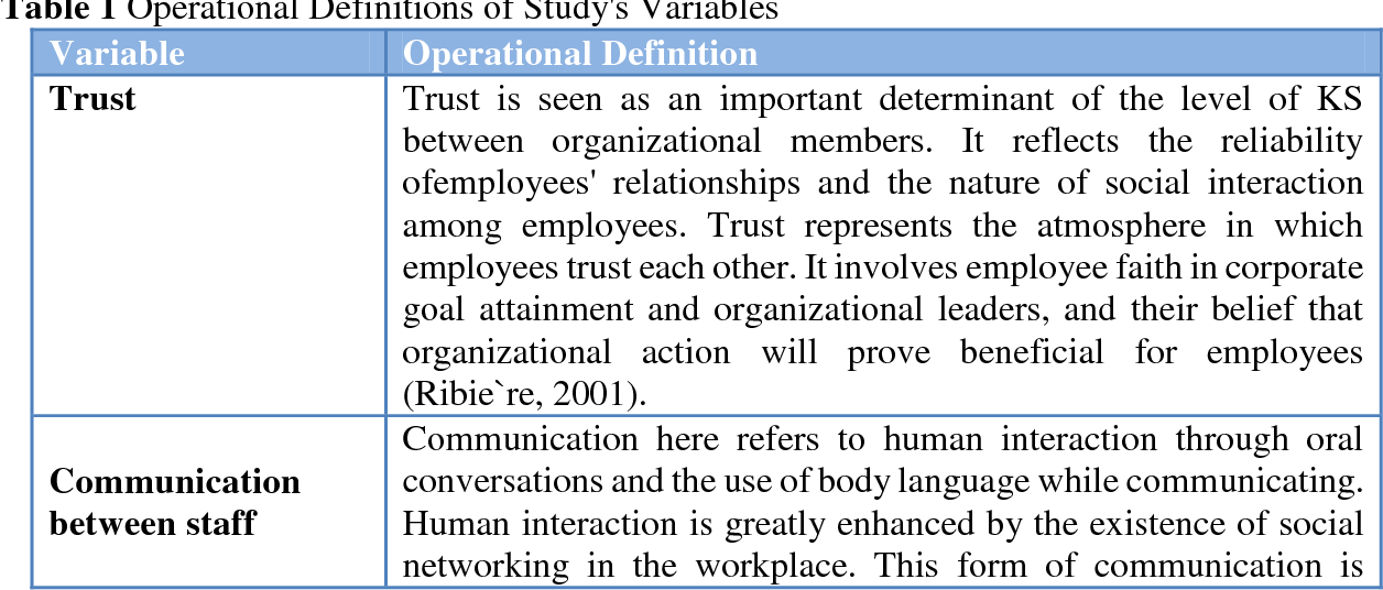 The Relationship between Organizational Culture and
