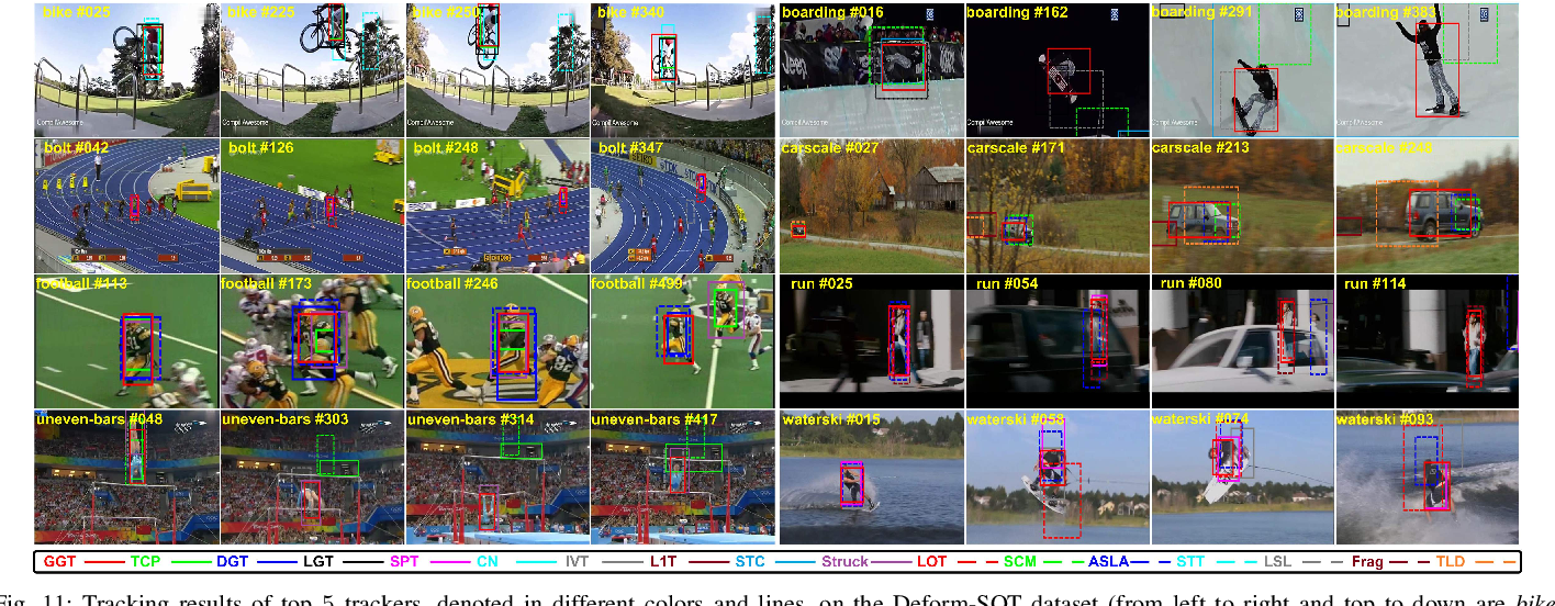 Figure 3 for Geometric Hypergraph Learning for Visual Tracking