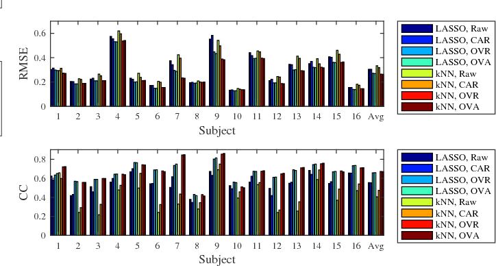 Figure 3 for Spatial Filtering for EEG-Based Regression Problems in Brain-Computer Interface (BCI)