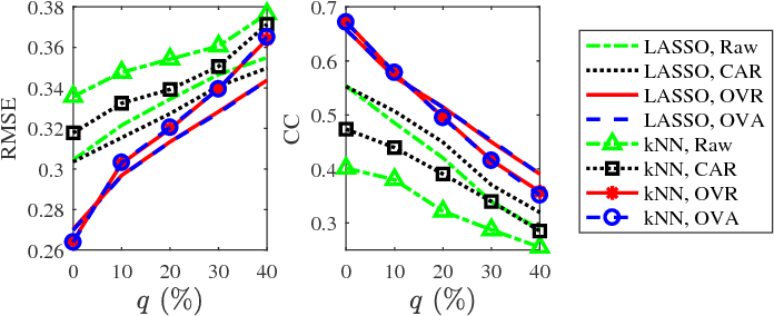 Figure 4 for Spatial Filtering for EEG-Based Regression Problems in Brain-Computer Interface (BCI)