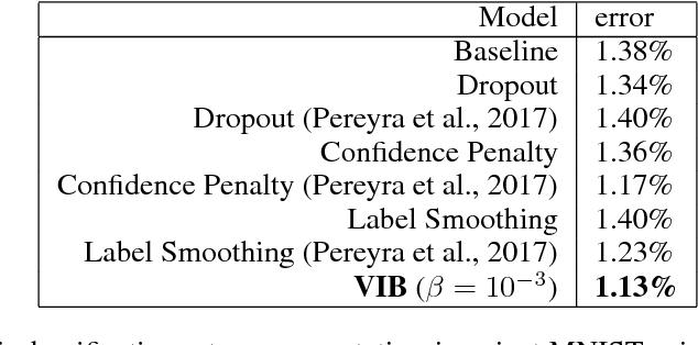 Figure 1 for Deep Variational Information Bottleneck