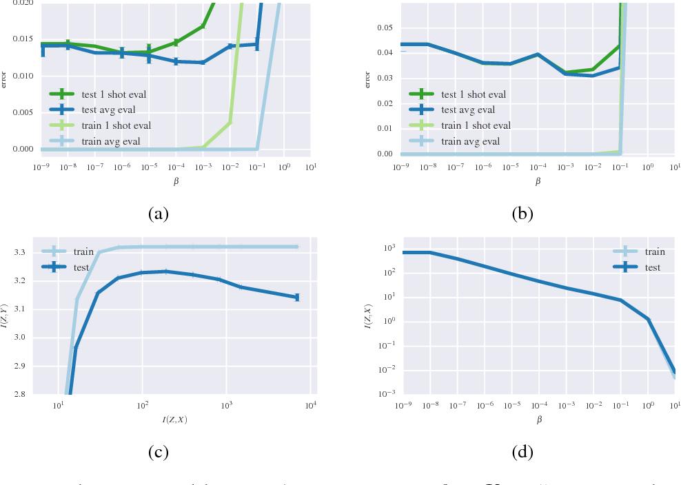 Figure 2 for Deep Variational Information Bottleneck