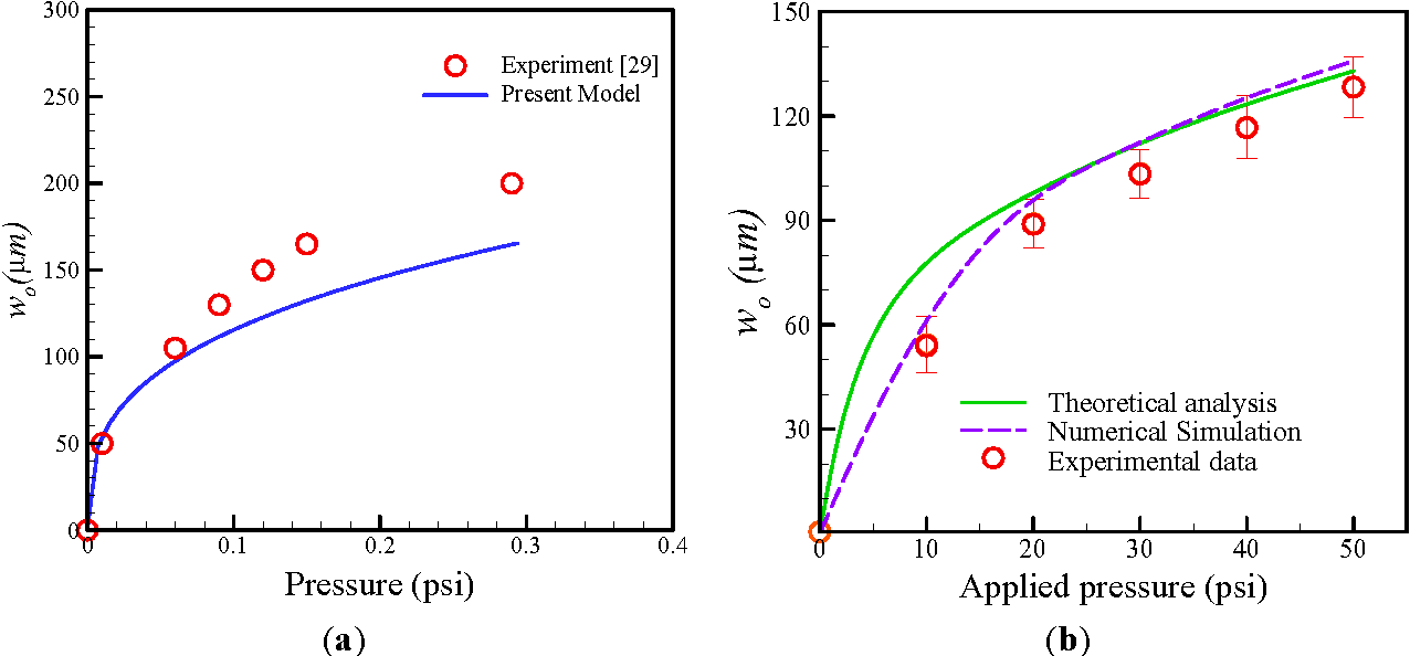Figure 7. (a) Comparison of the present model and experimental data for maximum deformation; (b) Comparison of theoretical analysis, numerical simulation and measured data for maximum deformation of membrane at various air pressures.