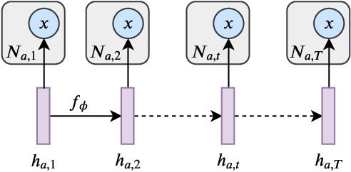 Figure 1 for Learning Dynamic Author Representations with Temporal Language Models