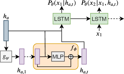 Figure 2 for Learning Dynamic Author Representations with Temporal Language Models