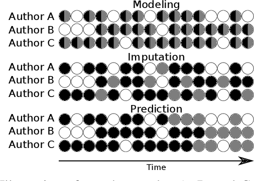 Figure 3 for Learning Dynamic Author Representations with Temporal Language Models