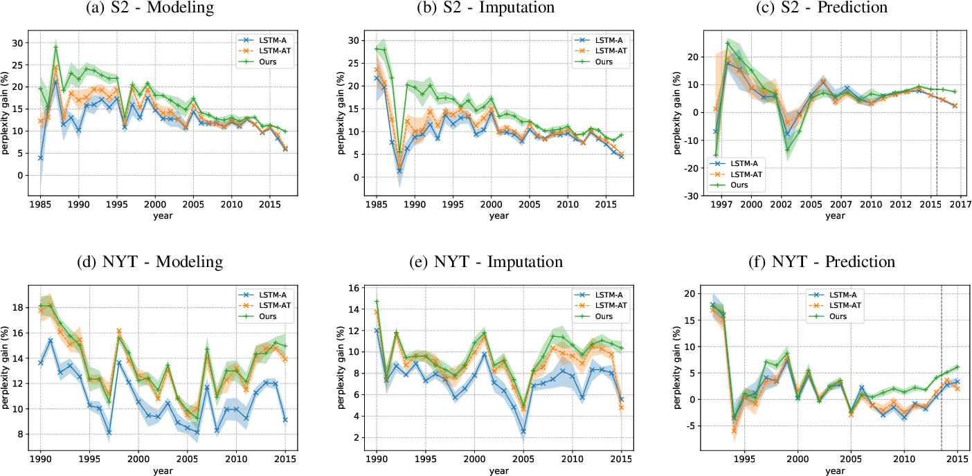 Figure 4 for Learning Dynamic Author Representations with Temporal Language Models