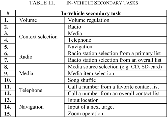 In-vehicle information system as a driver's secondary