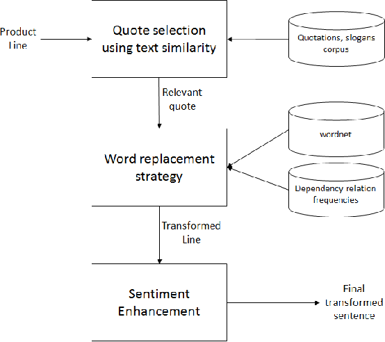 Figure 3 from let me convince you to buy my product a case figure 3 an overview of sentence transformation ccuart Image collections