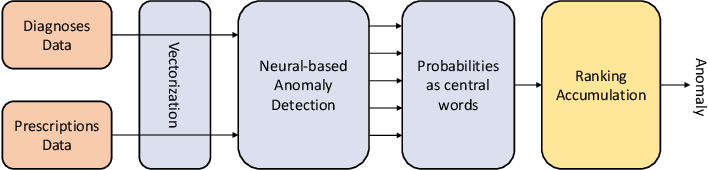 Figure 1 for CBOWRA: A Representation Learning Approach for Medication Anomaly Detection