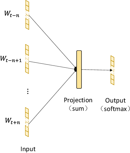 Figure 3 for CBOWRA: A Representation Learning Approach for Medication Anomaly Detection