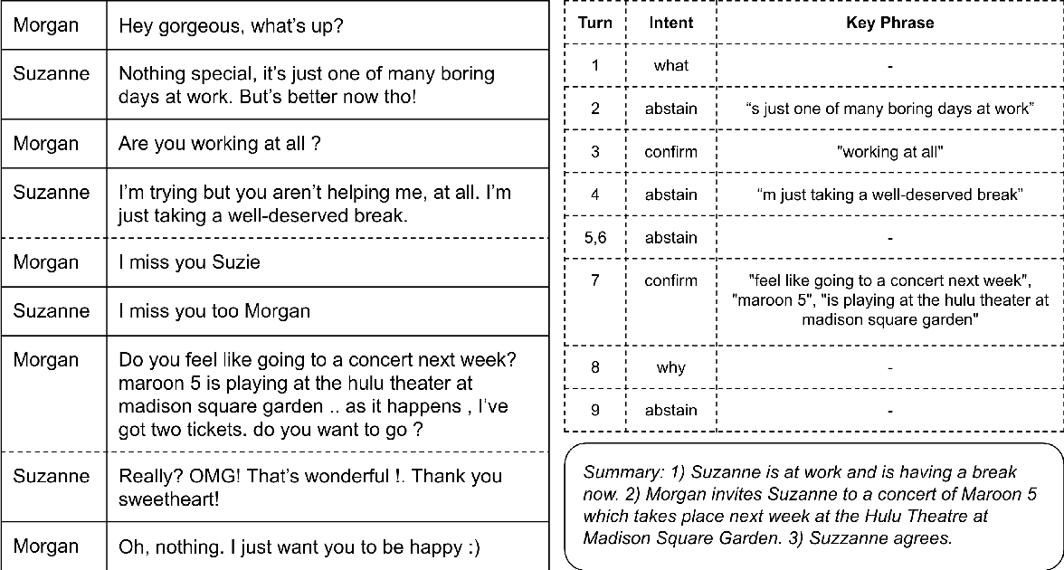 Figure 1 for Controllable Abstractive Dialogue Summarization with Sketch Supervision
