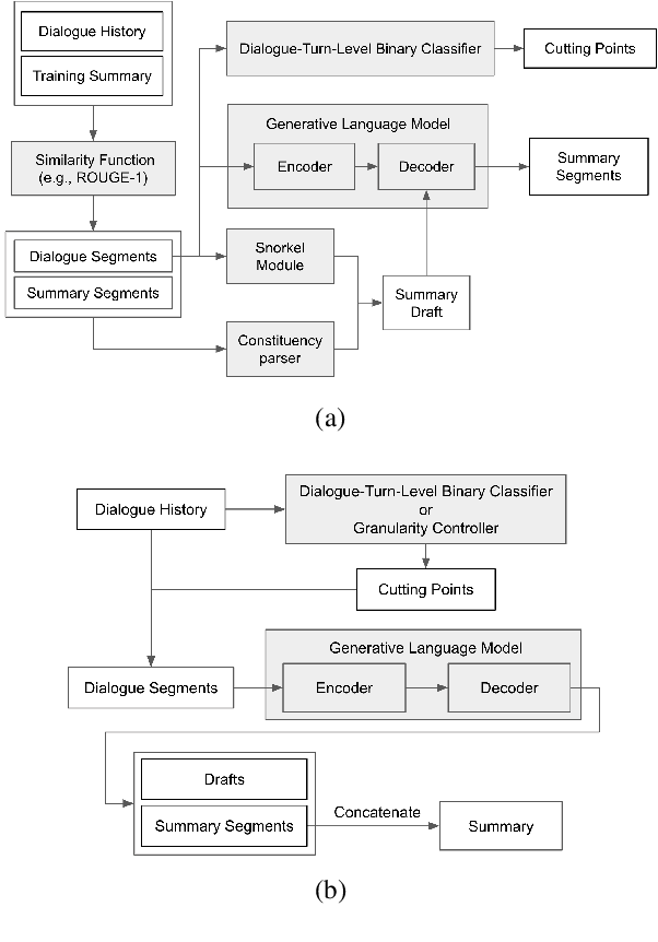 Figure 3 for Controllable Abstractive Dialogue Summarization with Sketch Supervision
