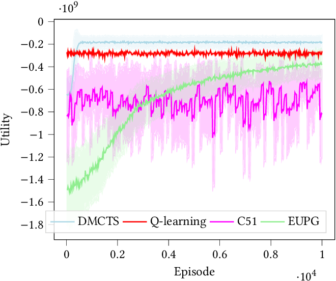 Figure 3 for Risk Aware and Multi-Objective Decision Making with Distributional Monte Carlo Tree Search