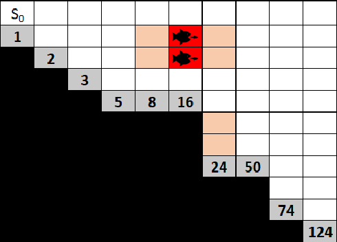 Figure 4 for Risk Aware and Multi-Objective Decision Making with Distributional Monte Carlo Tree Search