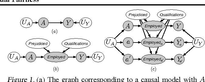 Figure 1 for Counterfactual Fairness