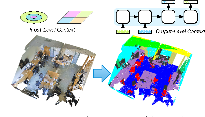 Figure 1 for Exploring Spatial Context for 3D Semantic Segmentation of Point Clouds