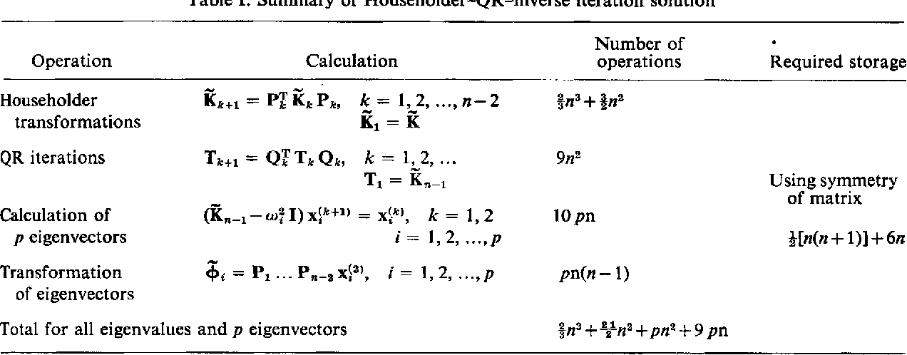 Engineering Matrices Problems And Solutions Pdf