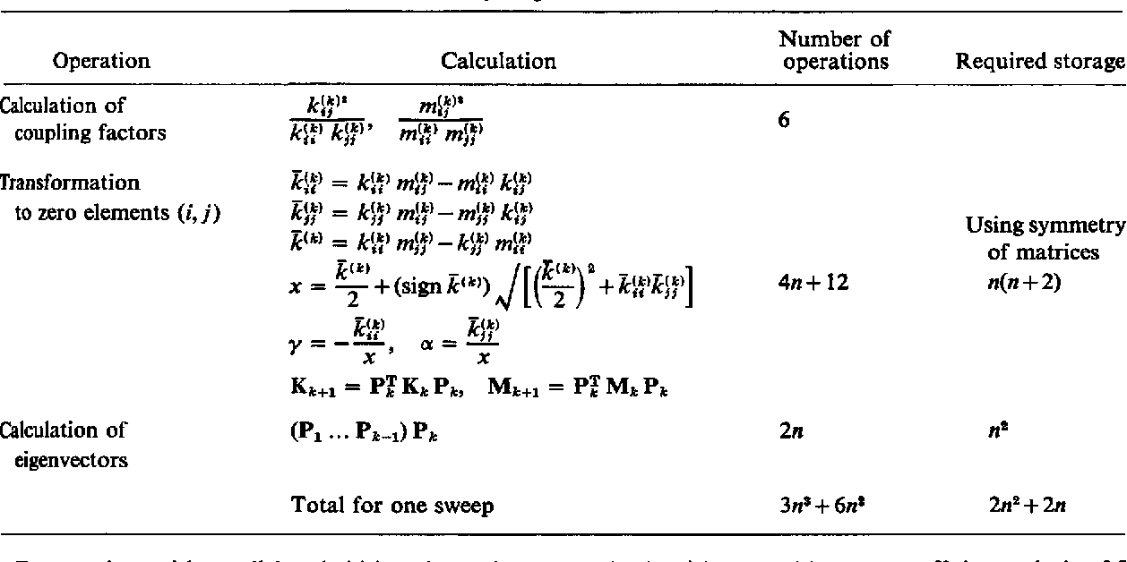 Solution methods for eigenvalue problems in structural mechanics