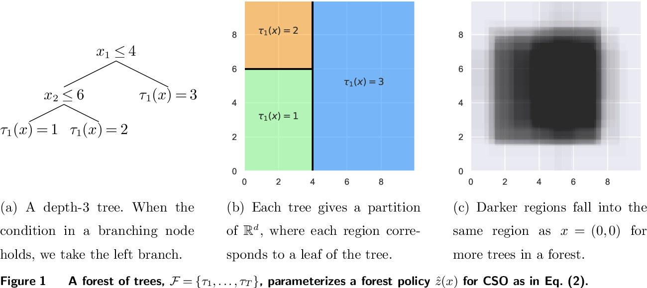 Figure 1 for Stochastic Optimization Forests