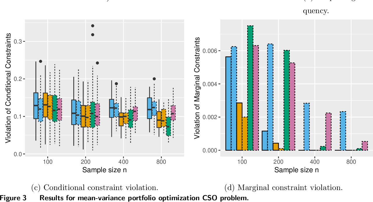 Figure 4 for Stochastic Optimization Forests
