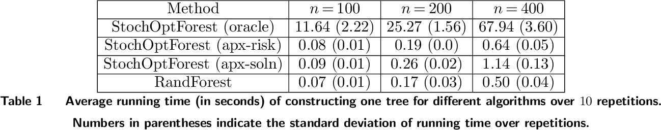 Figure 2 for Stochastic Optimization Forests