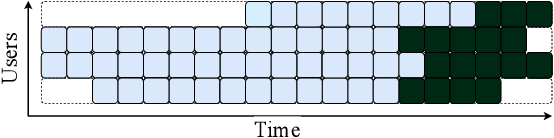 Figure 1 for Modeling Online Behavior in Recommender Systems: The Importance of Temporal Context