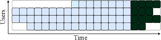 Figure 3 for Modeling Online Behavior in Recommender Systems: The Importance of Temporal Context