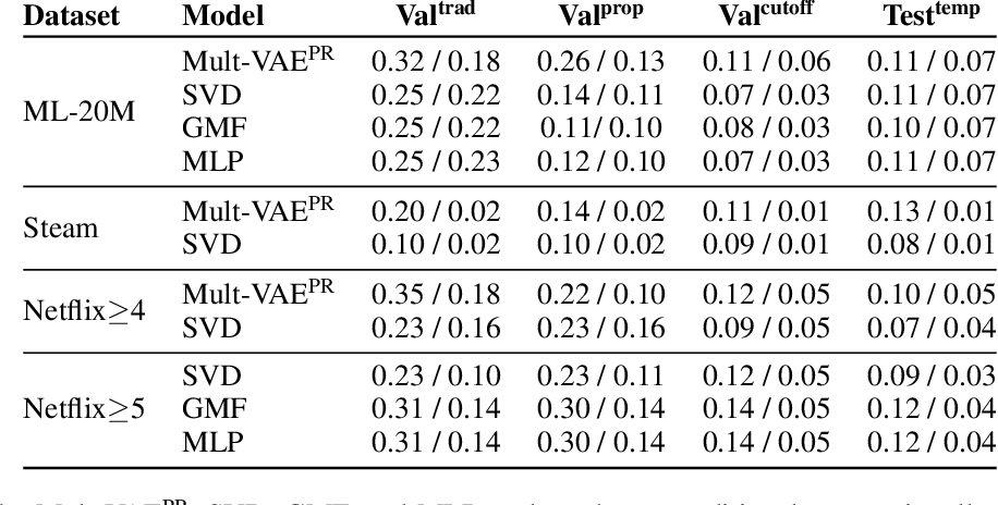 Figure 4 for Modeling Online Behavior in Recommender Systems: The Importance of Temporal Context