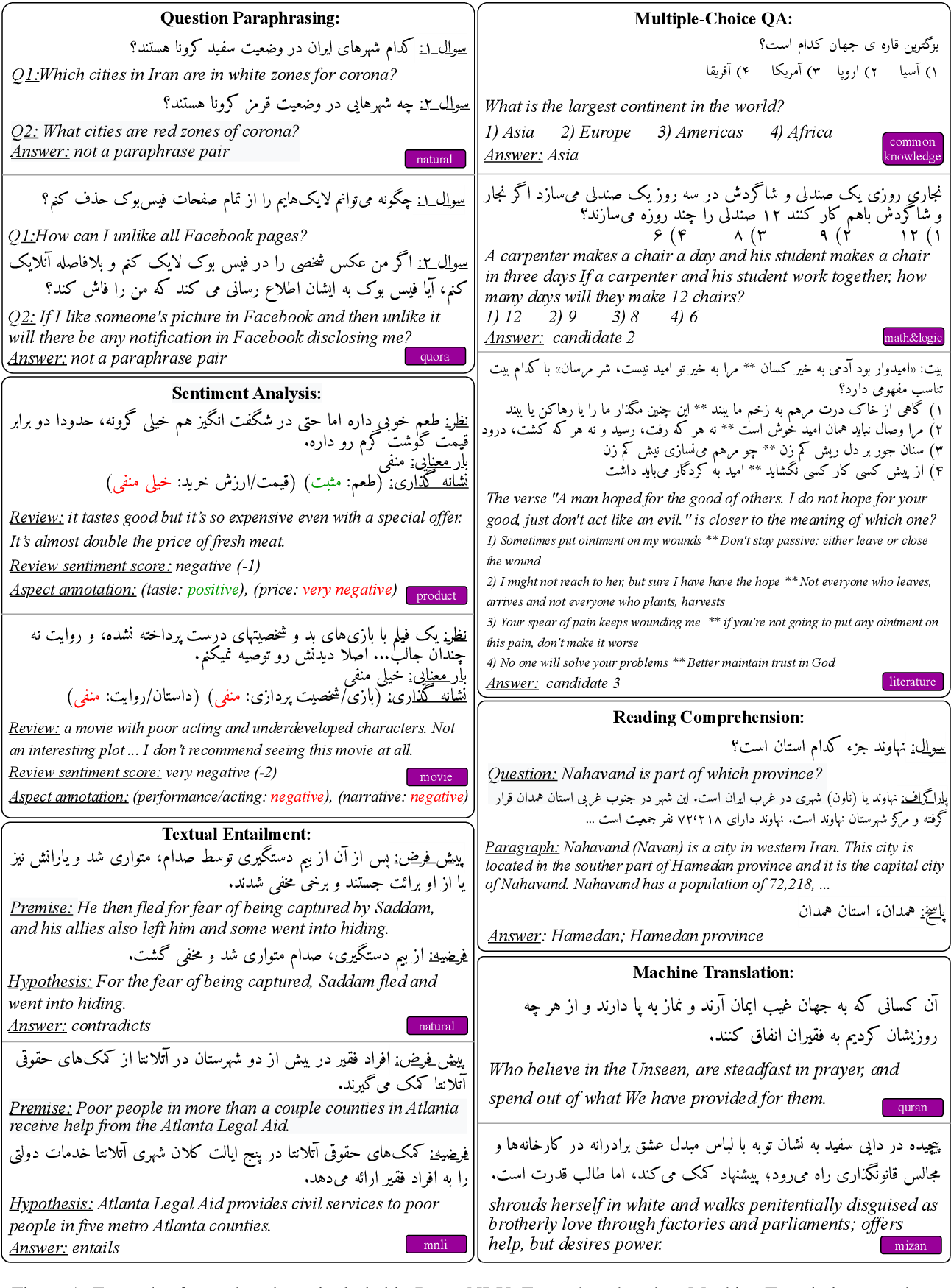 Figure 1 for ParsiNLU: A Suite of Language Understanding Challenges for Persian