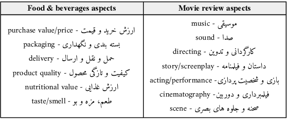Figure 2 for ParsiNLU: A Suite of Language Understanding Challenges for Persian