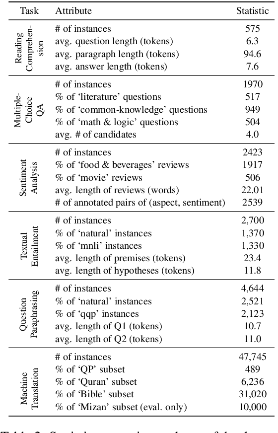 Figure 3 for ParsiNLU: A Suite of Language Understanding Challenges for Persian