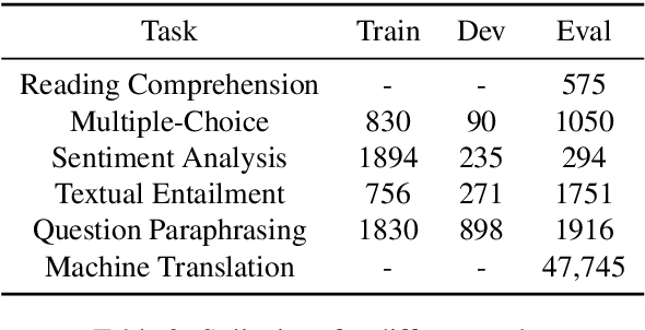 Figure 4 for ParsiNLU: A Suite of Language Understanding Challenges for Persian