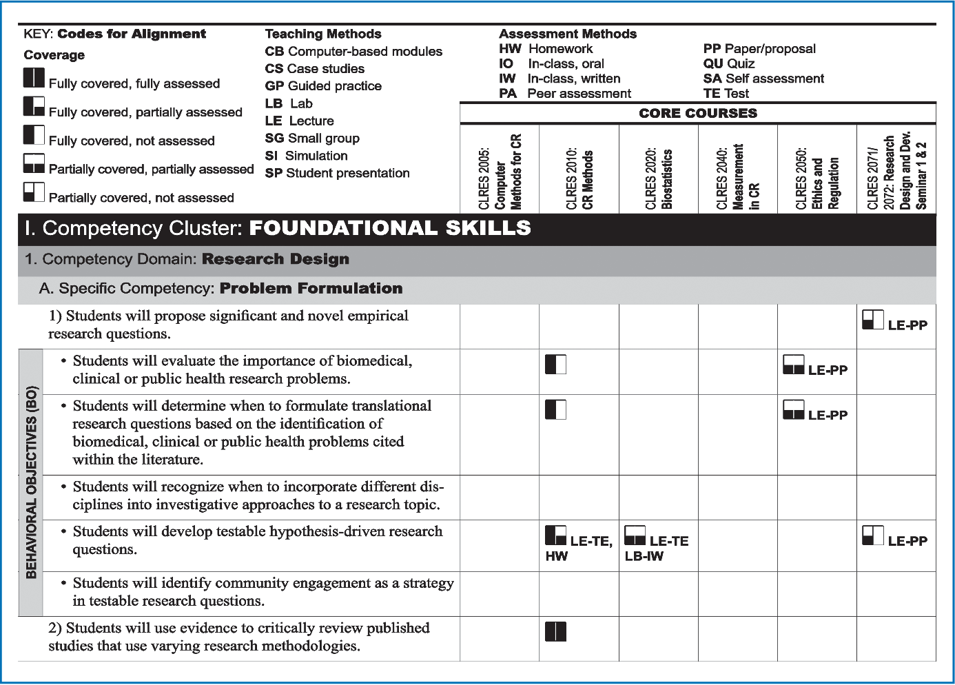Developing a competency-based educational structure within