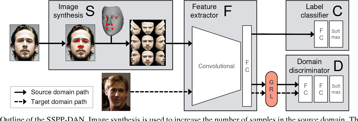 Figure 3 for SSPP-DAN: Deep Domain Adaptation Network for Face Recognition with Single Sample Per Person