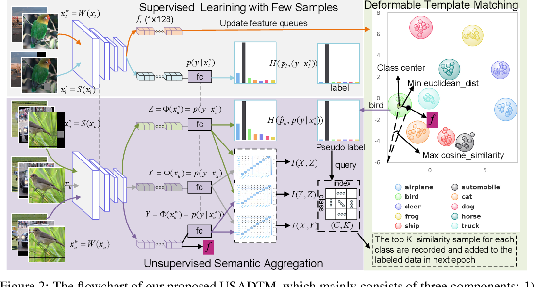Figure 3 for Unsupervised Semantic Aggregation and Deformable Template Matching for Semi-Supervised Learning