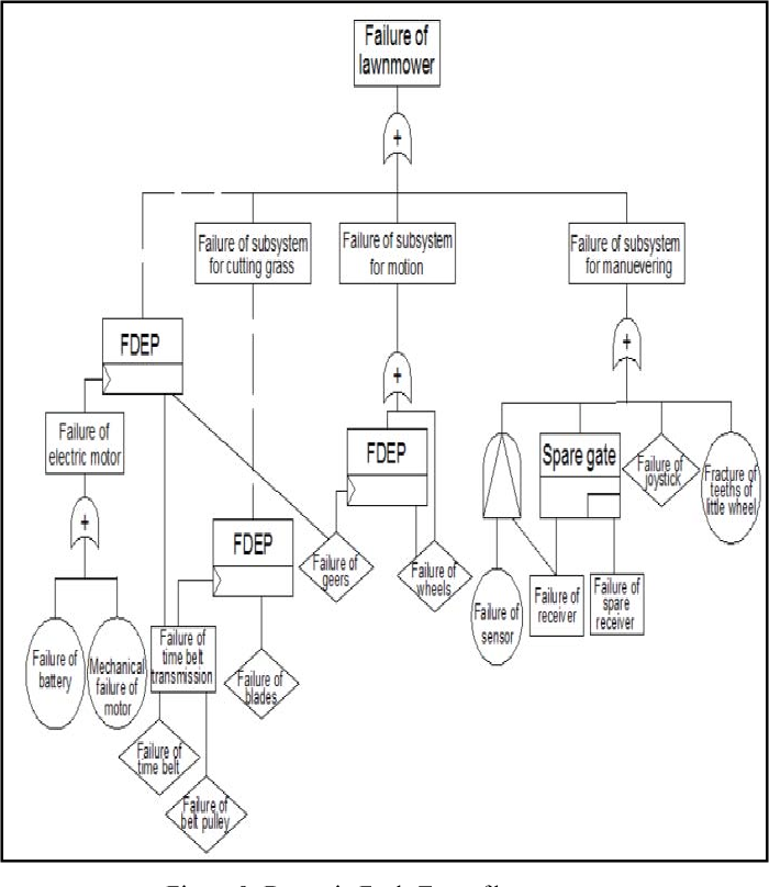 free and open source fault tree analysis tools survey semantic scholar