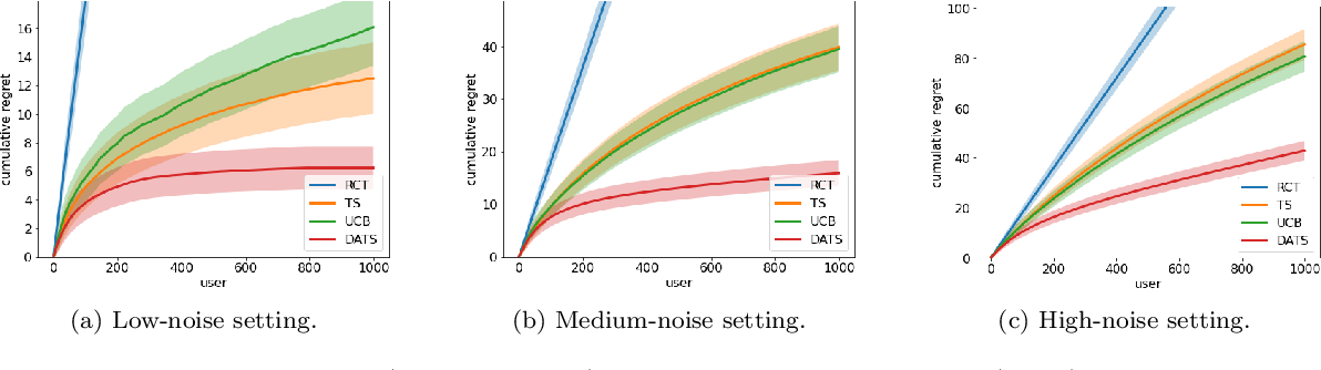 Figure 2 for Doubly-Adaptive Thompson Sampling for Multi-Armed and Contextual Bandits