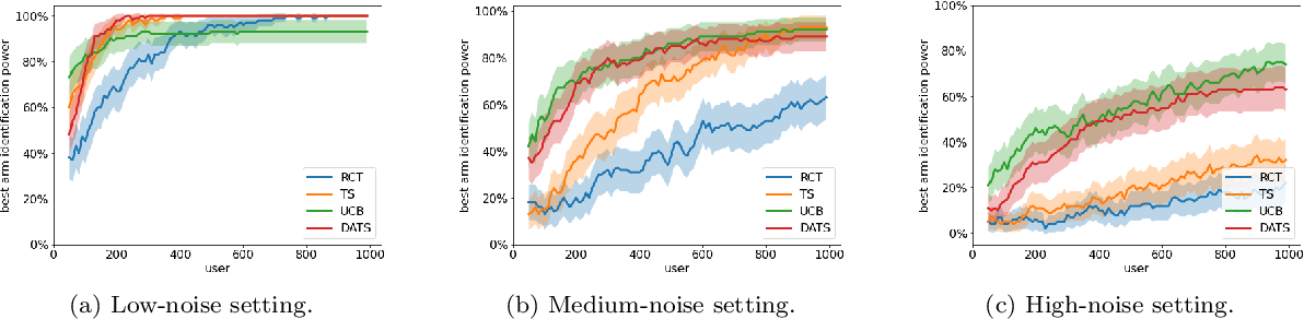 Figure 3 for Doubly-Adaptive Thompson Sampling for Multi-Armed and Contextual Bandits