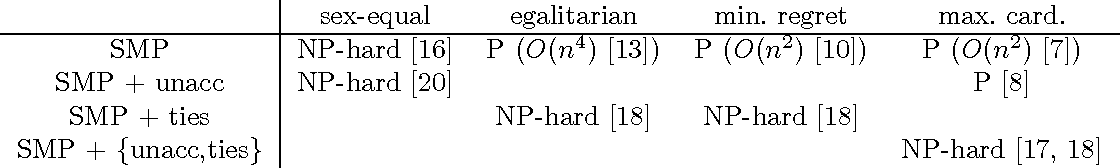 Figure 1 for Modeling Stable Matching Problems with Answer Set Programming