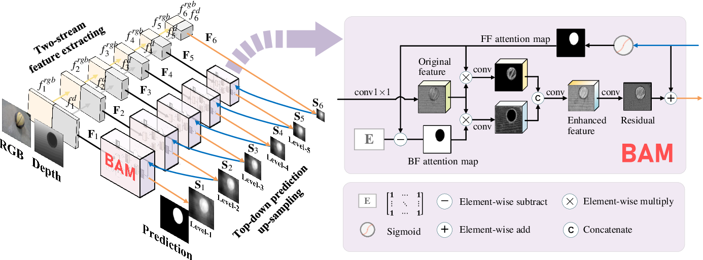 Figure 2 for Bilateral Attention Network for RGB-D Salient Object Detection