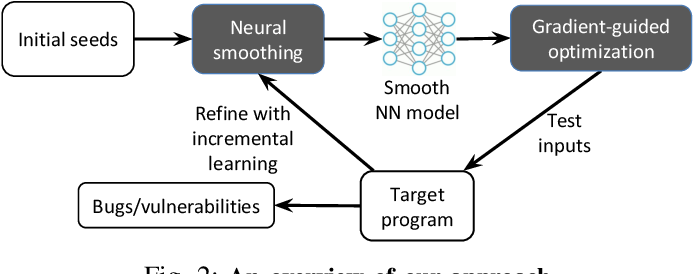 Figure 2 for NEUZZ: Efficient Fuzzing with NeuralProgram Smoothing