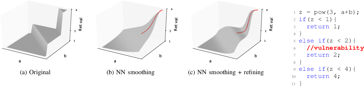 Figure 3 for NEUZZ: Efficient Fuzzing with NeuralProgram Smoothing