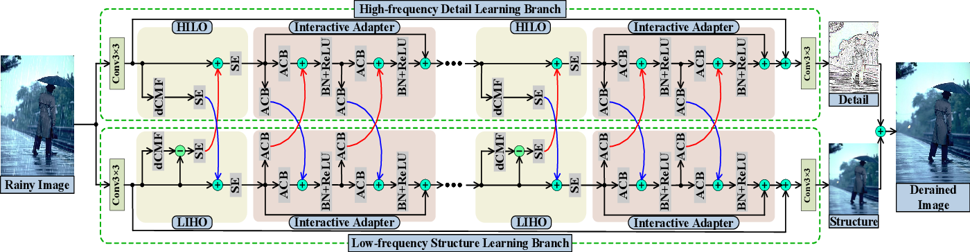 Figure 3 for Direction-aware Feature-level Frequency Decomposition for Single Image Deraining