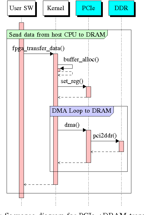 Figure 3 from System-level FPGA device driver with high-level