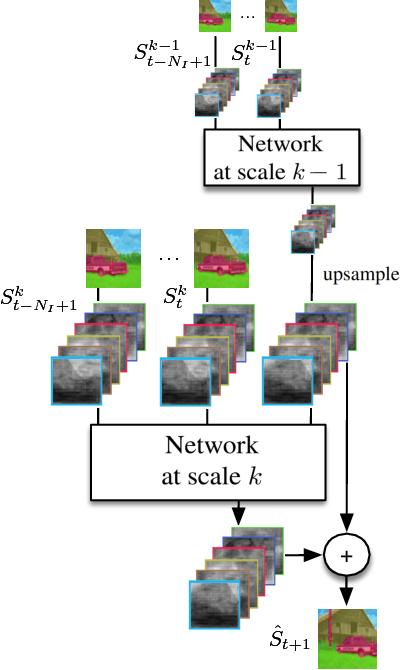 Figure 3 for Predicting Deeper into the Future of Semantic Segmentation