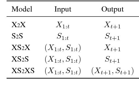 Figure 2 for Predicting Deeper into the Future of Semantic Segmentation
