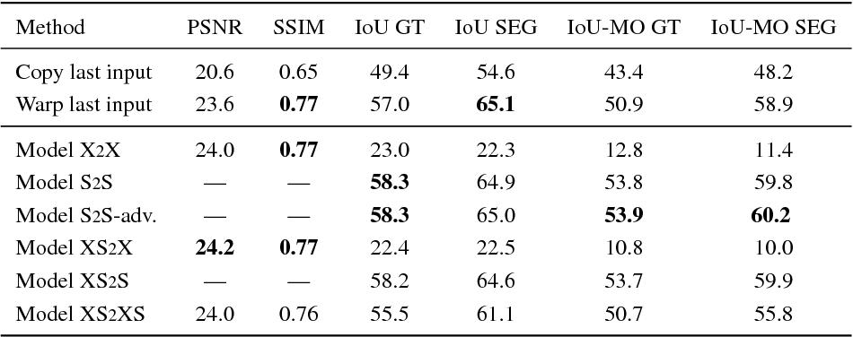 Figure 4 for Predicting Deeper into the Future of Semantic Segmentation